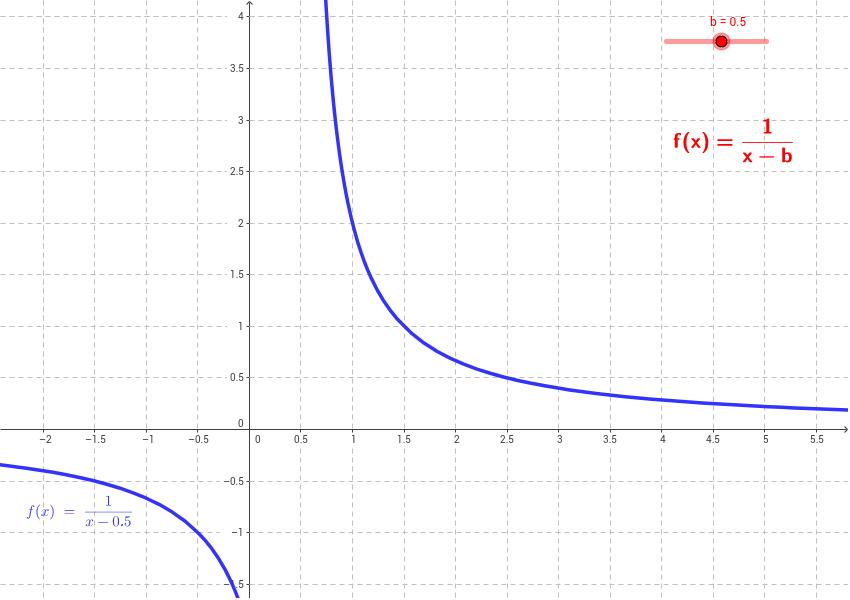 Potenzfunktionen mit negativen Exponenten - Arbeitsblatt 2 ...