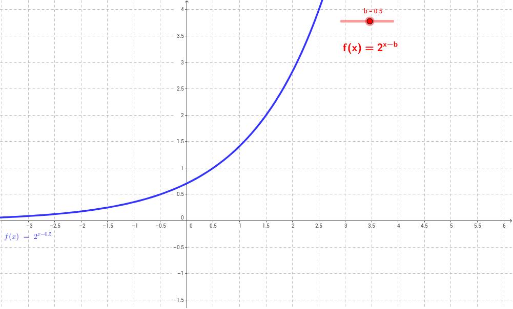 Exponentialfunktionen - GeoGebraBook