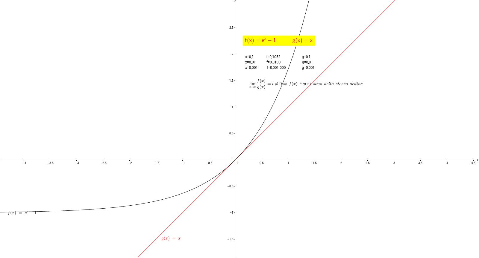 Limite Finito Per X Che Tende A Un Valore Finito.Lezioni Matescuola Geogebrabook