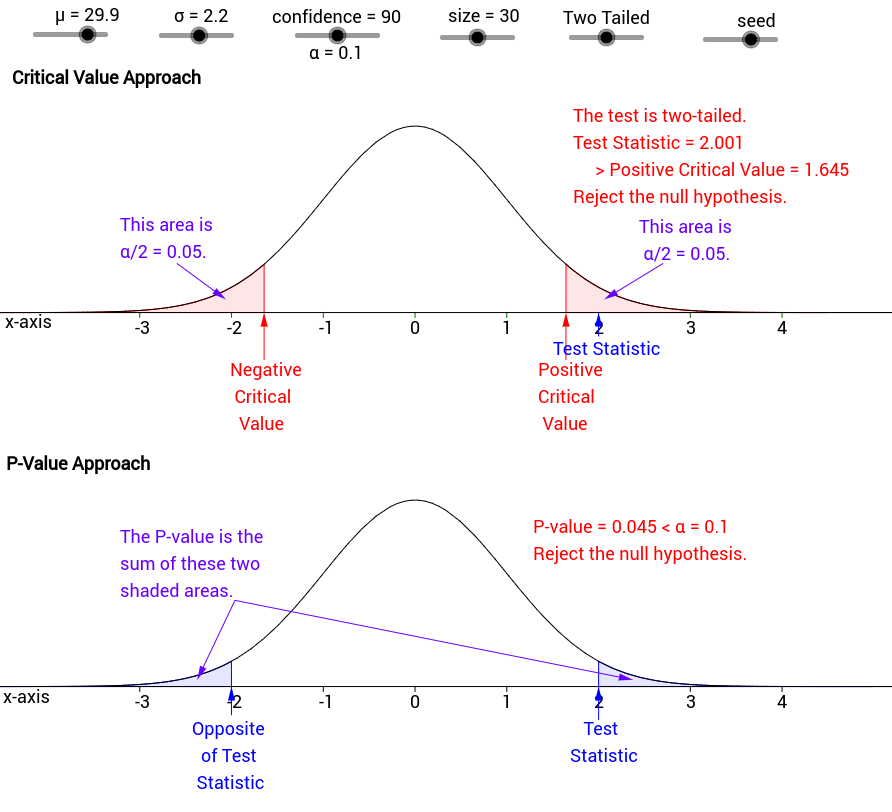 statistics statistical hypothesis testing and critical value Statistics unit 3: hypothesis testing study guide  (aka the critical region) if the null hypothesis is true  if the null hypothesis is true the p-value.