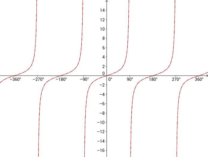 graph of tan - 697×528