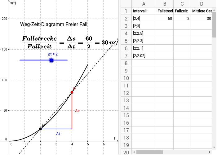 Grundlagen der Differentialrechnung - GeoGebraBook