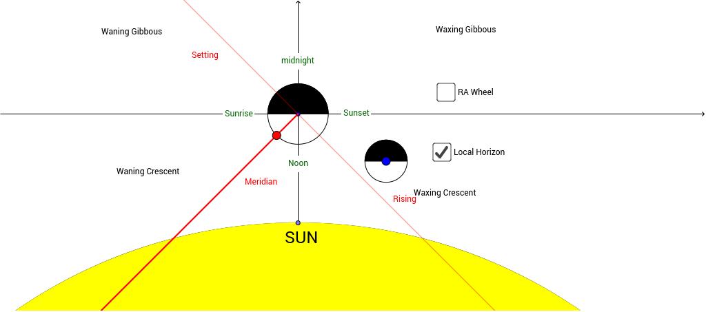 Moon Phase Diagram Geogebratube