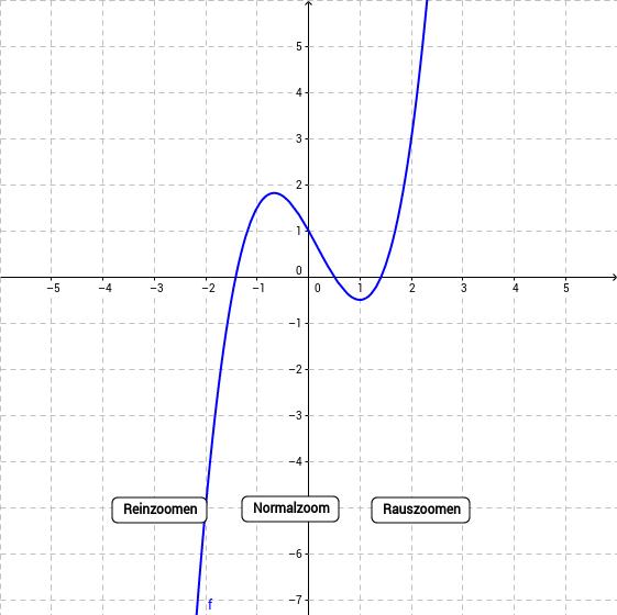 Klasse 11/12 - Analysis I und II - GeoGebraBook