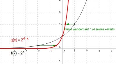 Expontentialfunktion - Wieso gerade die Basis e? - GeoGebraBook