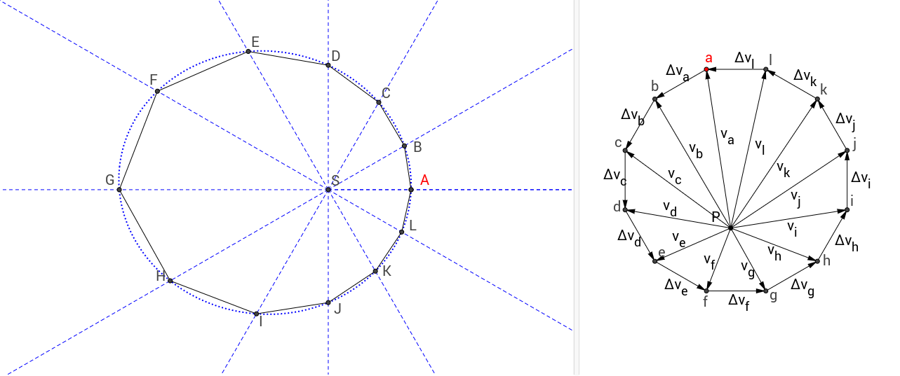 Feynmans Proof Of The Law Of Ellipses