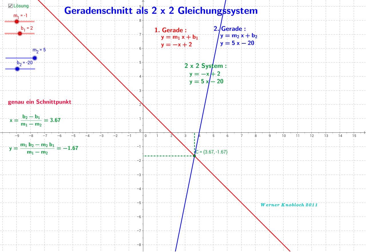 Nice Suche Nach Der Gleichung Einer Geraden Linie Arbeitsblatt ...
