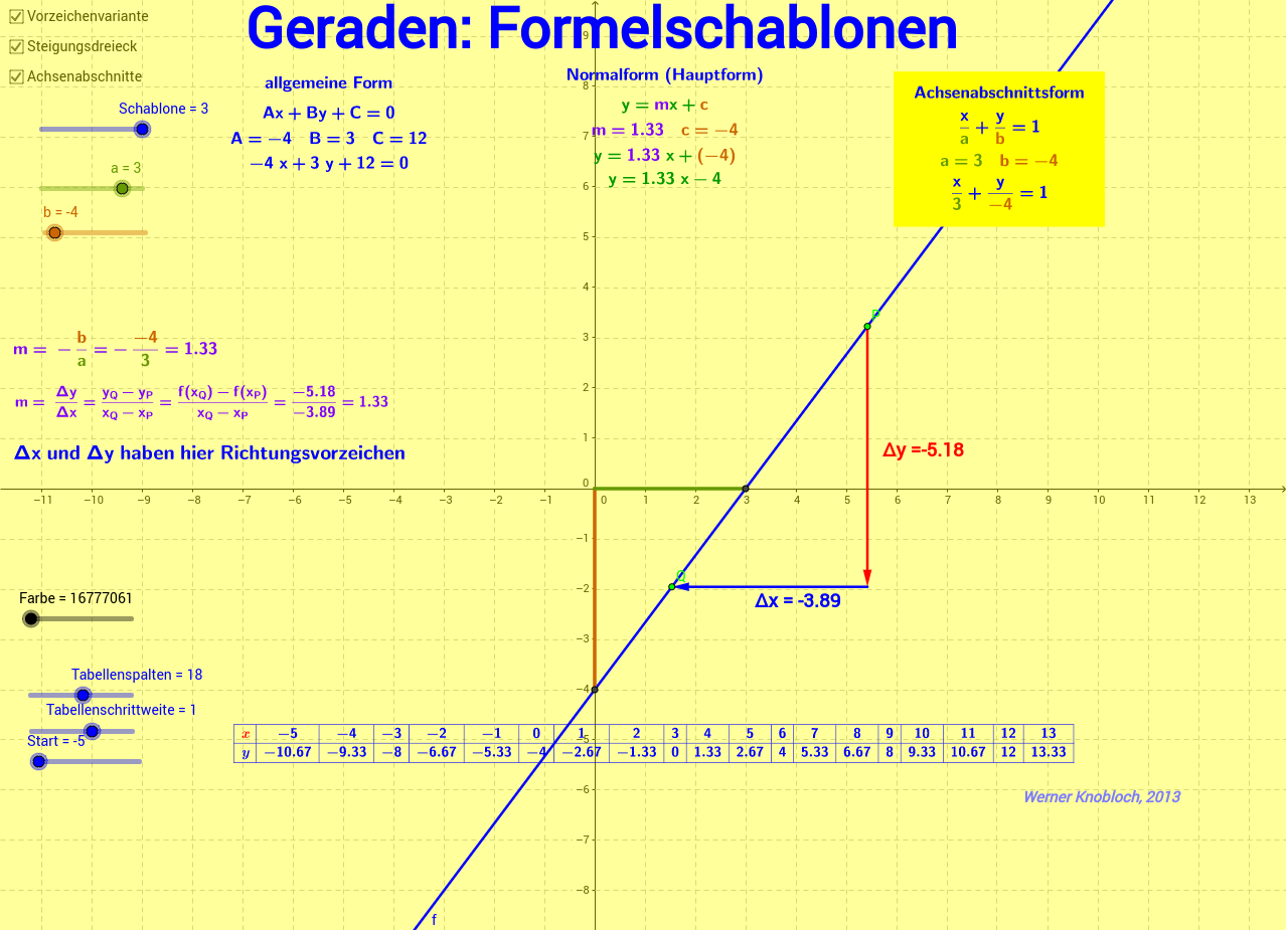 Charmant Graphikpunkt Steigung Form Arbeitsblatt Bilder - Super ...