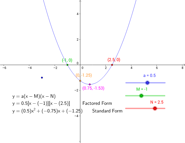 Exploring Quadratic Functions Geogebrabook