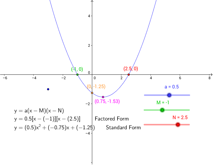 Exploring Quadratic Functions Geogebrabook