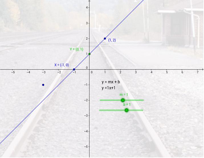 Exploring Linear Functions Geogebrabook