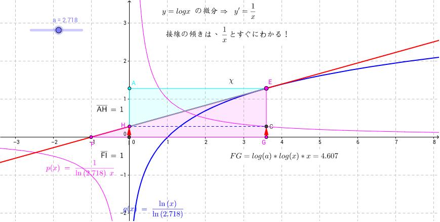 対数関数の微分 - GeoGebraTube
