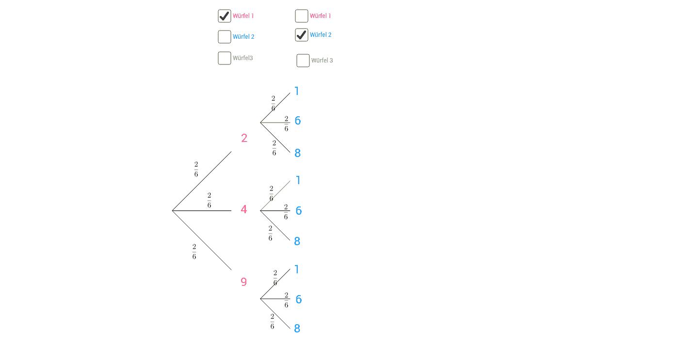 Stochastik 1 - GeoGebraBook