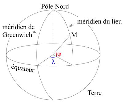 mesure latitude